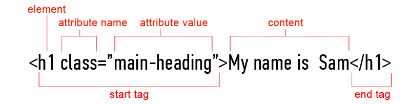 html tag showing elements, attributes and attribure values