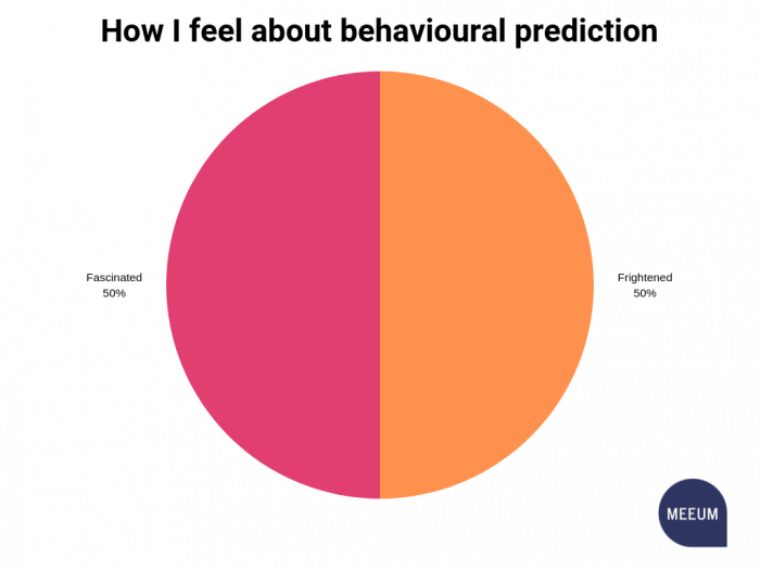 Pie chart showing 50% frightened and 50% fascinated by behavioural prediction
