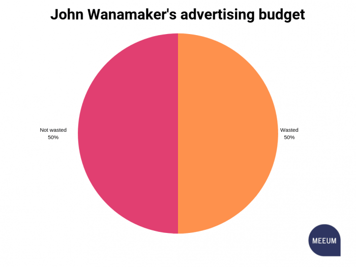 Pie chart showing 50% wasted and 50% not wasted for John Wanemaker's advertising budget