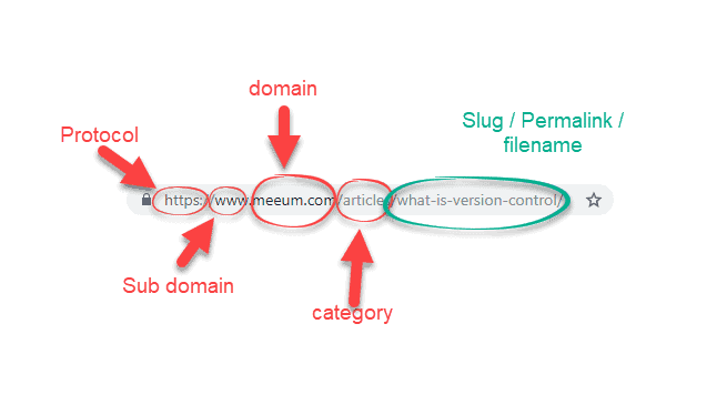 image showing different parts of a url